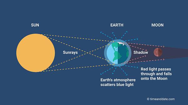 How Lunar Eclipse Work